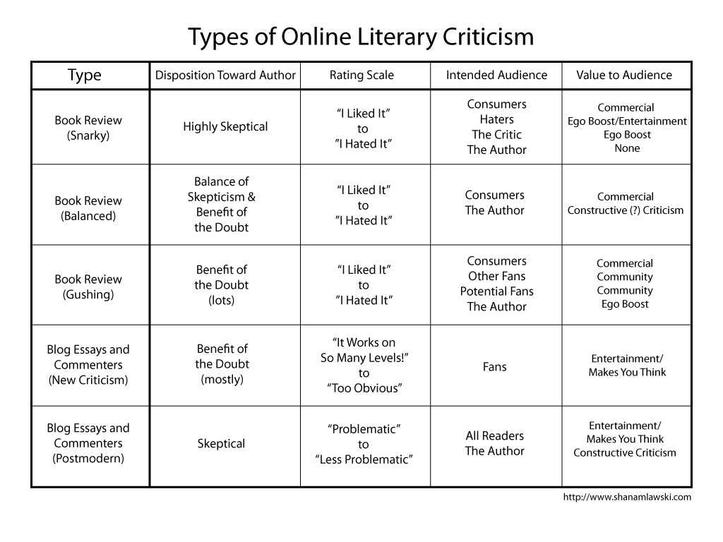 literary criticisms The ipl2 literary criticism collection contains critical and biographical websites about authors and their works that can be browsed by author, by title, or by nationality and literary period the collection is not inclusive of all the work on the web, nor does it plan to be.